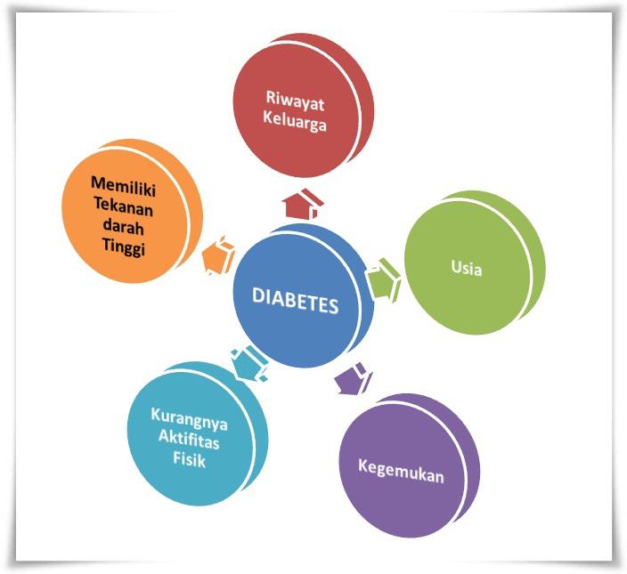 Cara Alami Mengobati Diabetes Tipe 1 Faktor penyebab diabetes