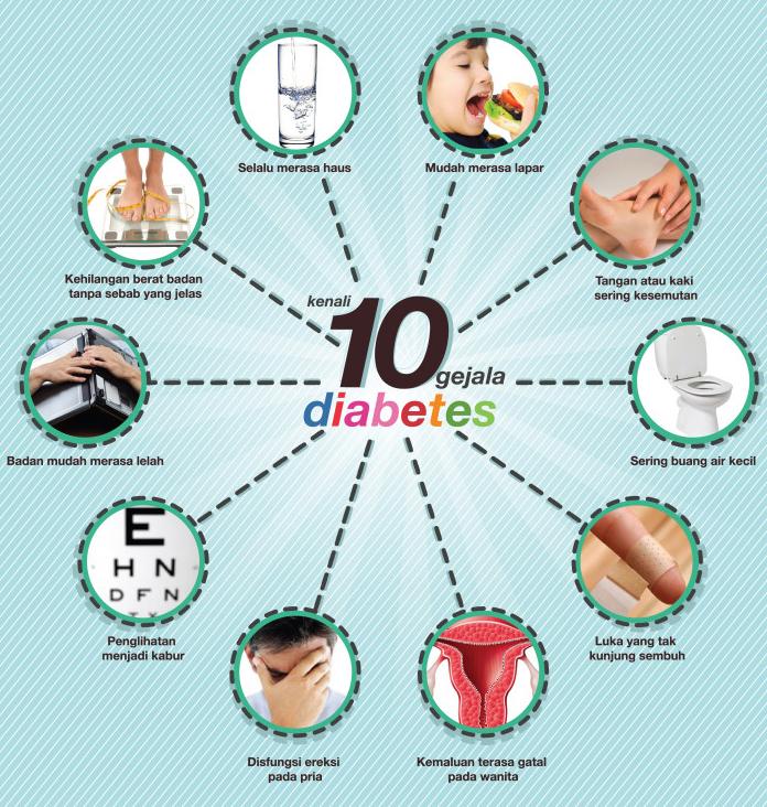 Cara Alami Mengobati Diabetes Tipe 2 dan Gejala Diabetes