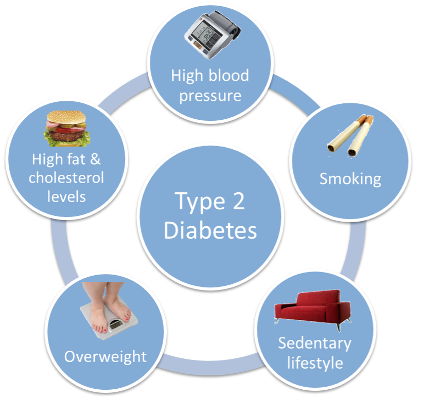 Penyebab dan Cara Alami Mengobati Diabetes Tipe 2